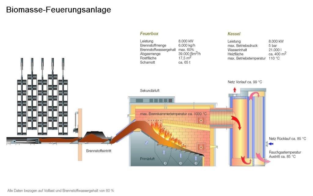 Übersicht zur Entwicklung der energiebedingten Emissionen und ...